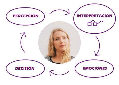rueda percepcion